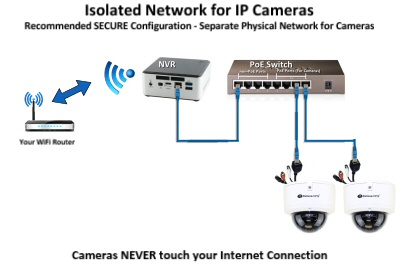 Proper setup of IP cameras on an isolated network keep the cameras secure