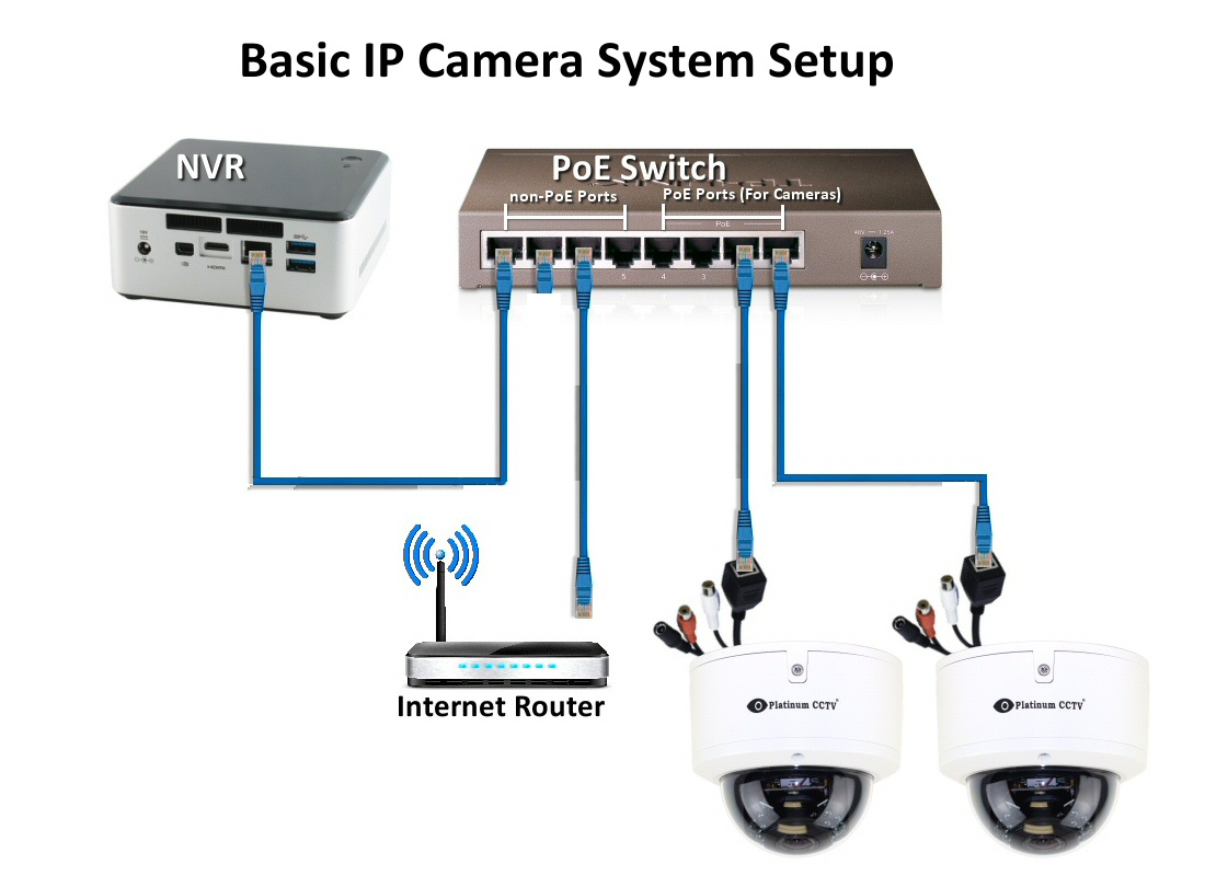 how do i connect an ip camera system to my network